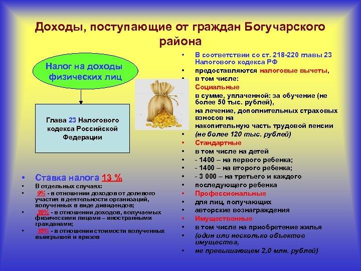 Доходы, поступающие от граждан Богучарского района • Налог на доходы физических лиц • •