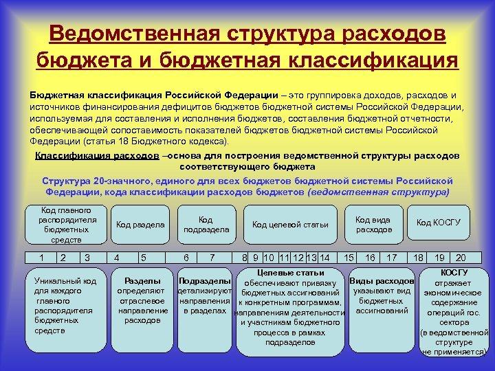 Ведомственная структура расходов бюджета и бюджетная классификация Бюджетная классификация Российской Федерации – это группировка