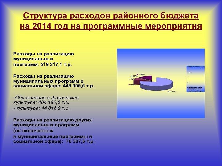 Структура расходов районного бюджета на 2014 год на программные мероприятия Расходы на реализацию муниципальных
