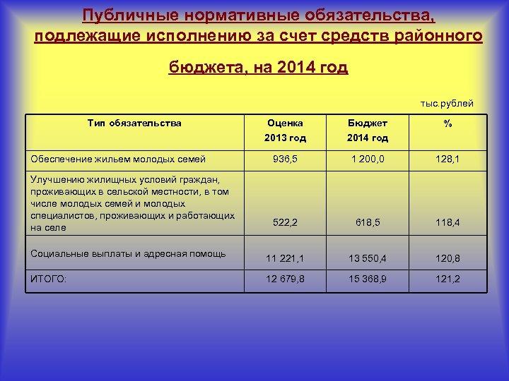 Публичные нормативные обязательства, подлежащие исполнению за счет средств районного бюджета, на 2014 год тыс.