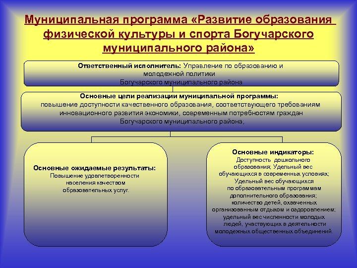 Муниципальная программа «Развитие образования физической культуры и спорта Богучарского муниципального района» Ответственный исполнитель: Управление