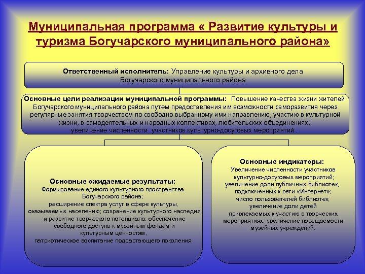 Муниципальная программа « Развитие культуры и туризма Богучарского муниципального района» Ответственный исполнитель: Управление культуры