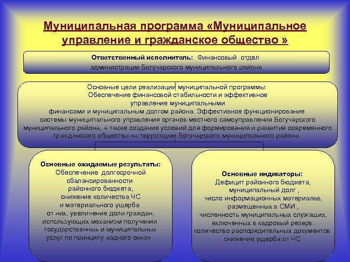 Муниципальная программа «Муниципальное управление и гражданское общество » Ответственный исполнитель: Финансовый отдел администрации Богучарского