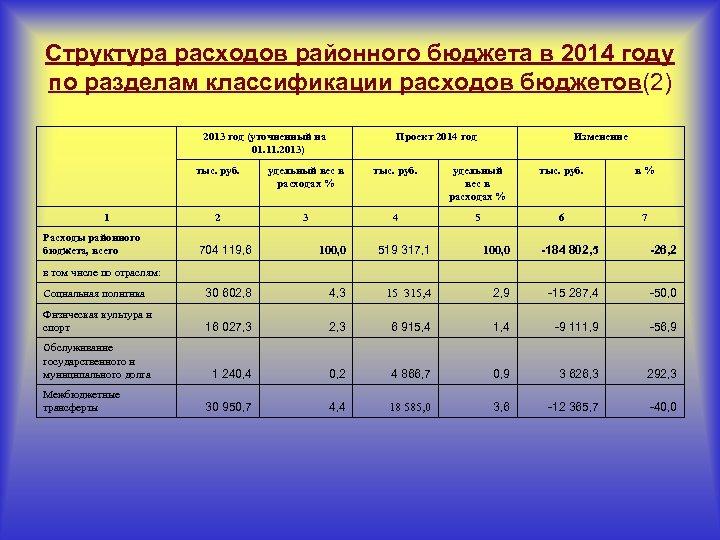 Структура расходов районного бюджета в 2014 году по разделам классификации расходов бюджетов(2) 2013 год