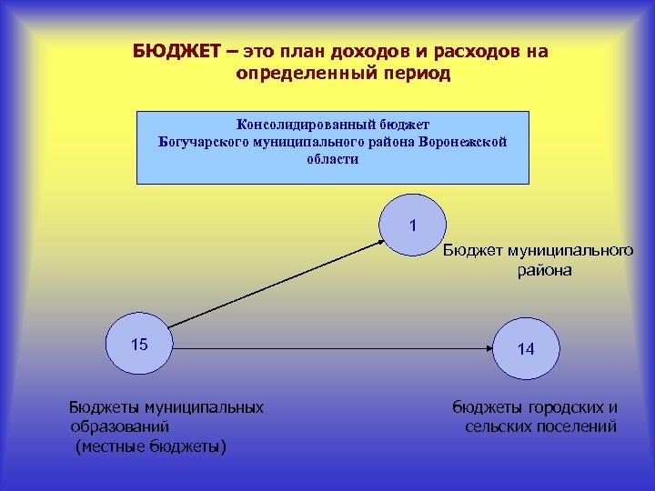 БЮДЖЕТ – это план доходов и расходов на определенный период Консолидированный бюджет Богучарского муниципального