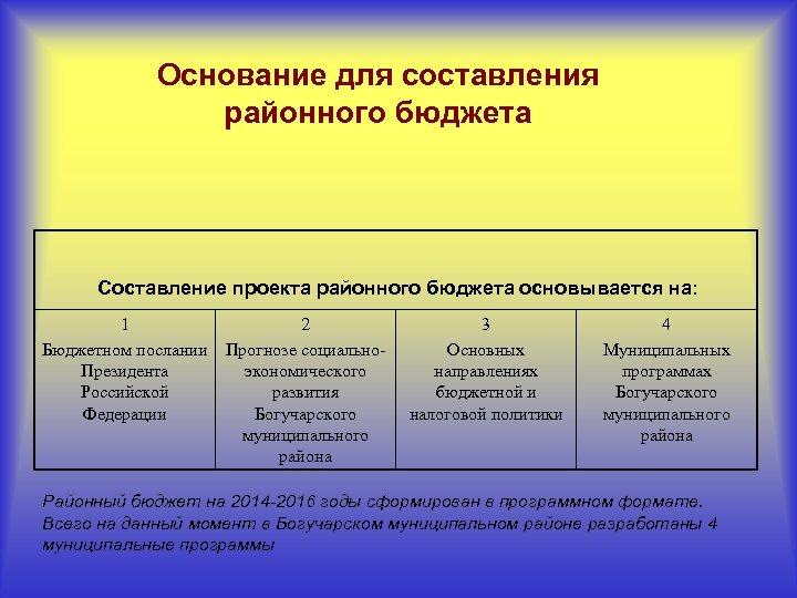 Основание для составления районного бюджета Составление проекта районного бюджета основывается на: 1 2 Бюджетном