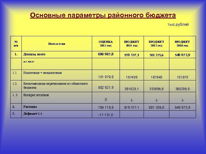 Основные параметры районного бюджета тыс. рублей № п/п БЮДЖЕТ 2014 год БЮДЖЕТ 2015 год