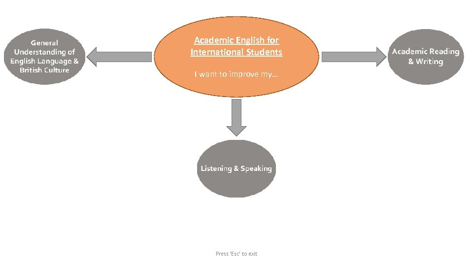 Academic English for International Students I want to improve my… Press 'Esc' to exit