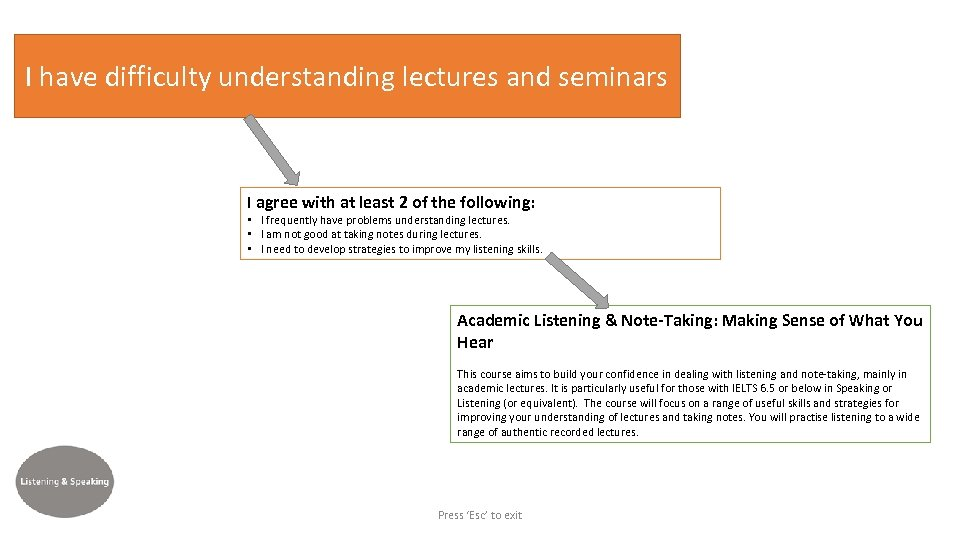 I have difficulty understanding lectures and seminars I agree with at least 2 of