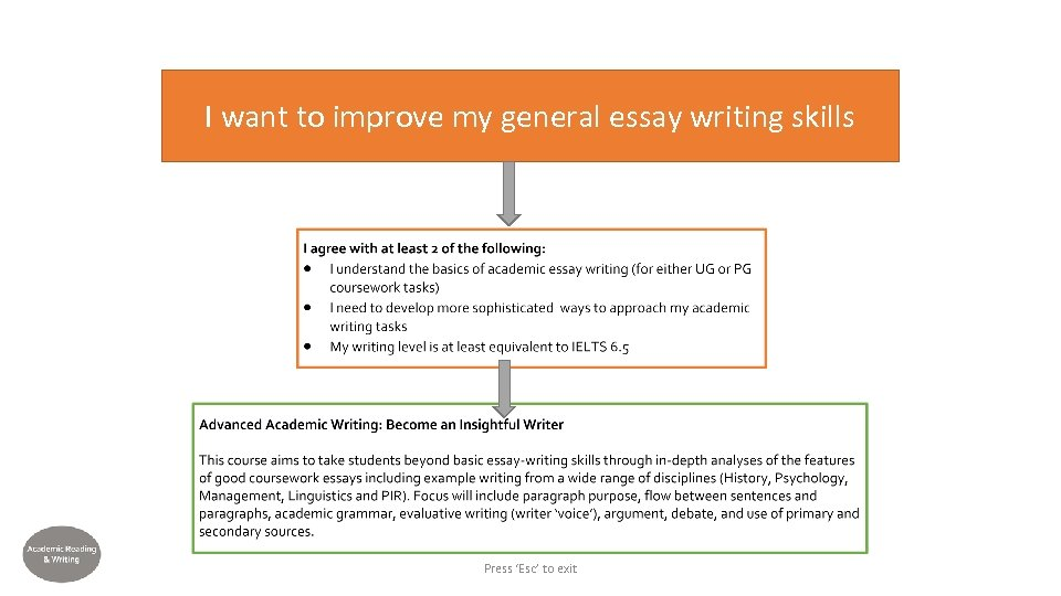 I want to improve my general essay writing skills Press 'Esc' to exit
