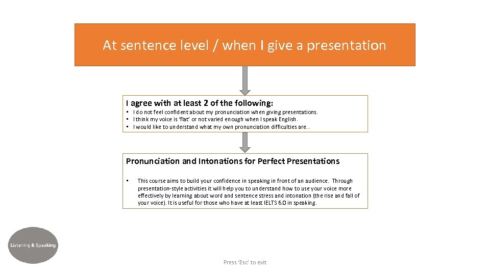 At sentence level / when I give a presentation I agree with at least