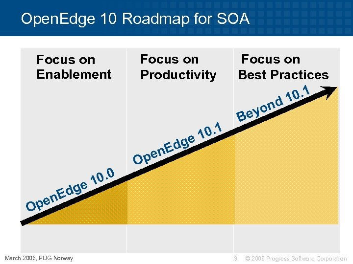 Open. Edge 10 Roadmap for SOA Focus on Enablement Focus on Productivity e 0