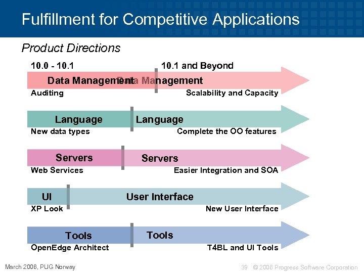 Fulfillment for Competitive Applications Product Directions 10. 0 - 10. 1 and Beyond Data
