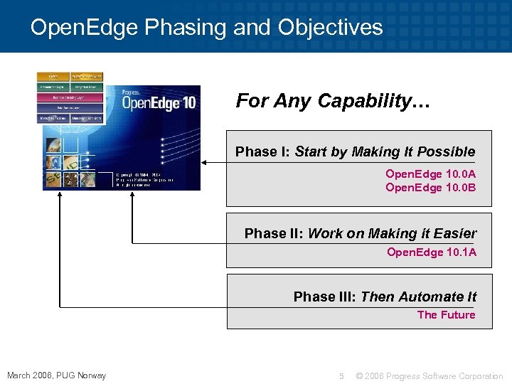 Open. Edge Phasing and Objectives Open. Edge 10 For Any Capability… Phase I: Start
