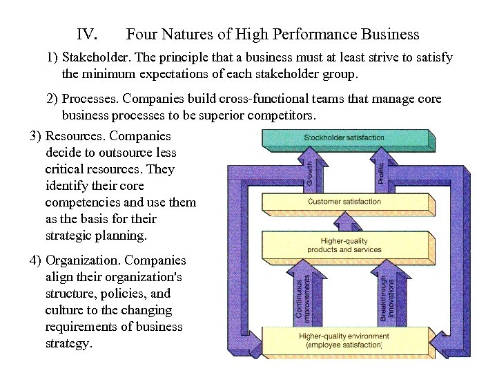 IV. Four Natures of High Performance Business 1) Stakeholder. The principle that a business