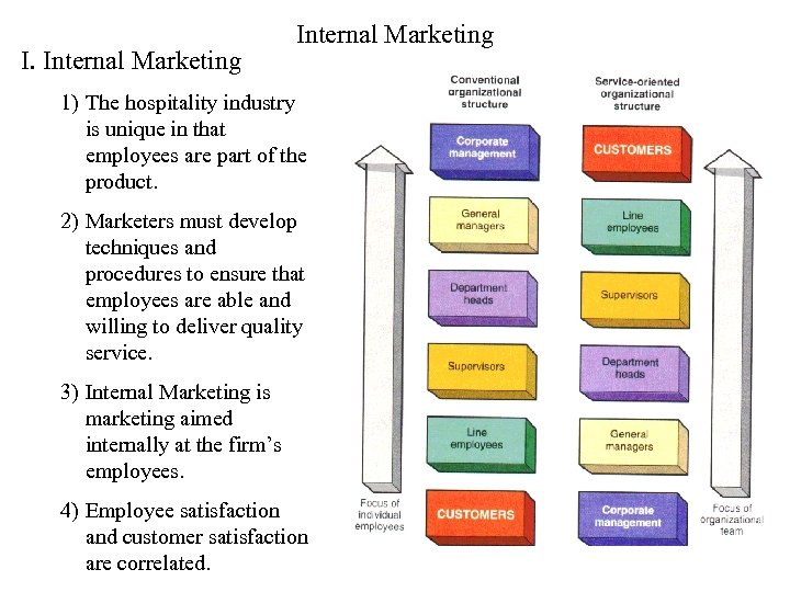 I. Internal Marketing 1) The hospitality industry is unique in that employees are part