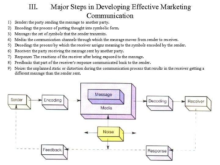 III. 1) 2) 3) 4) 5) 6) 7) 8) 9) Major Steps in Developing