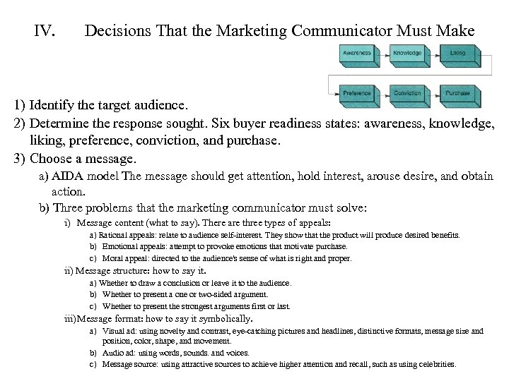 IV. Decisions That the Marketing Communicator Must Make 1) Identify the target audience. 2)