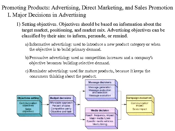 Promoting Products: Advertising, Direct Marketing, and Sales Promotion I. Major Decisions in Advertising 1)