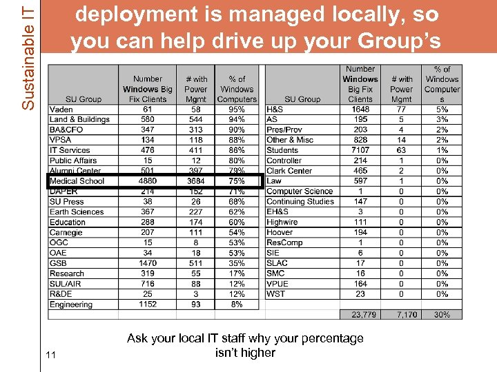 Sustainable IT deployment is managed locally, so you can help drive up your Group's