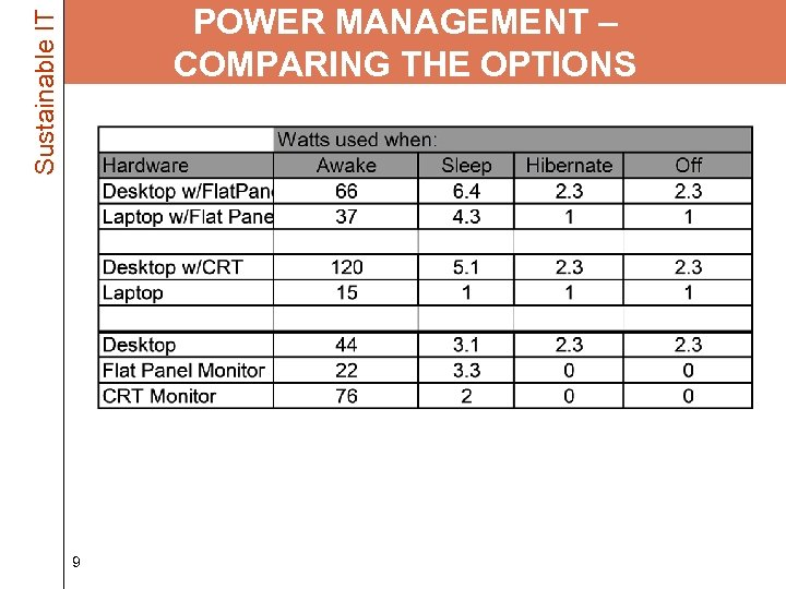 Sustainable IT POWER MANAGEMENT – COMPARING THE OPTIONS 9