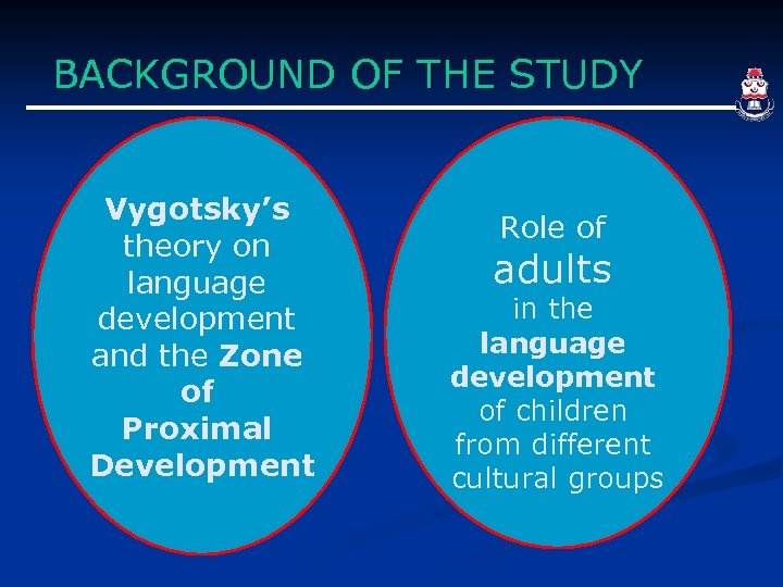 BACKGROUND OF THE STUDY Vygotsky's theory on language development and the Zone of Proximal