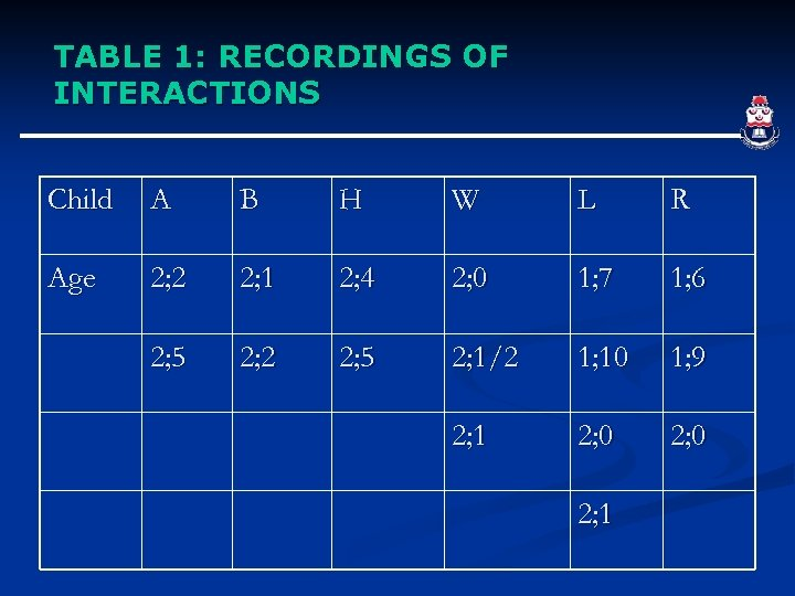 TABLE 1: RECORDINGS OF INTERACTIONS Child A B H W L R Age 2;