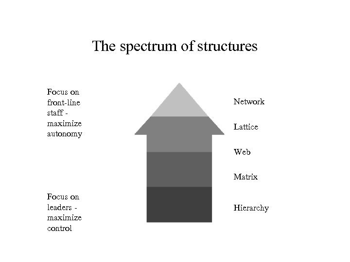 The spectrum of structures Focus on front-line staff maximize autonomy Network Lattice Web Matrix