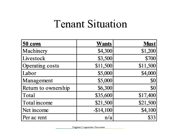 Tenant Situation
