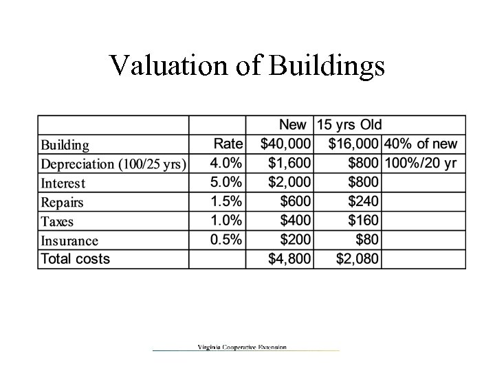 Valuation of Buildings