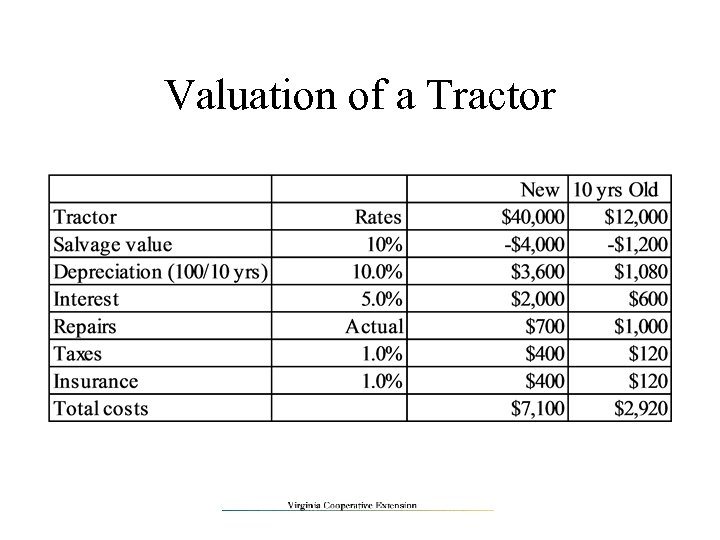 Valuation of a Tractor