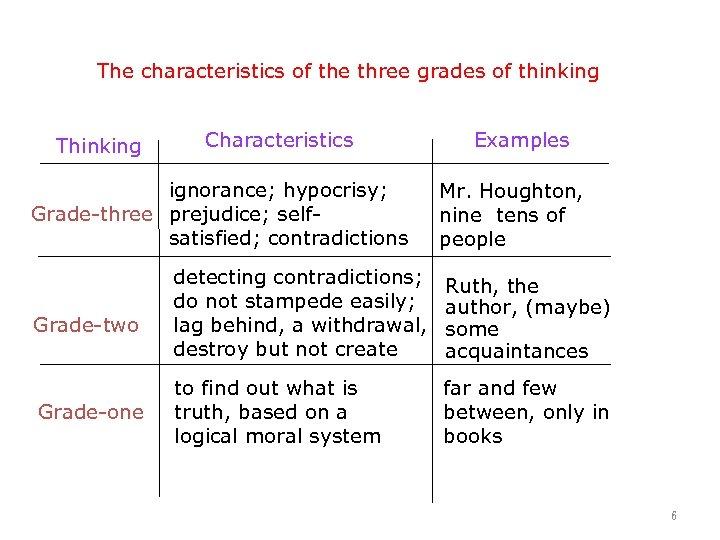 The characteristics of the three grades of thinking Thinking Characteristics ignorance; hypocrisy; Grade-three prejudice;