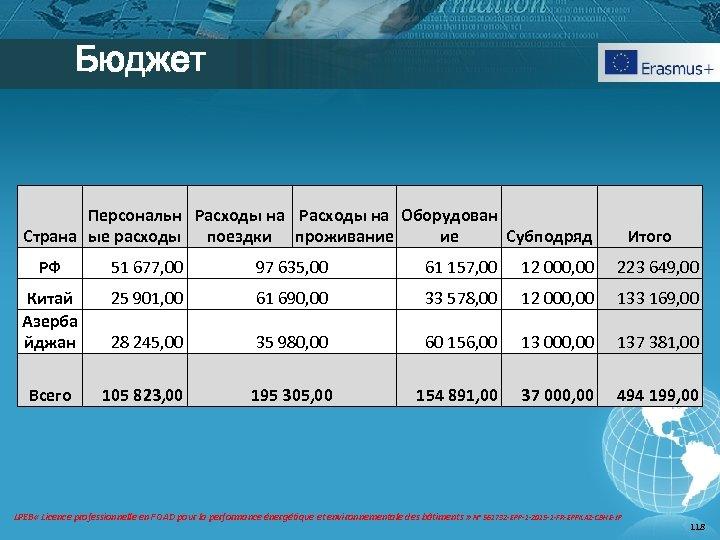 Бюджет Персональн Расходы на Оборудован Страна ые расходы поездки проживание ие Субподряд Итого РФ