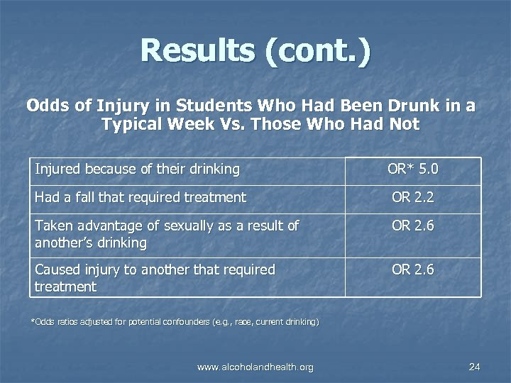 Results (cont. ) Odds of Injury in Students Who Had Been Drunk in a