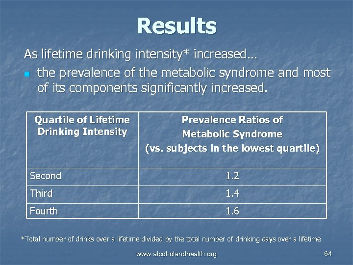 Results As lifetime drinking intensity* increased… n the prevalence of the metabolic syndrome and