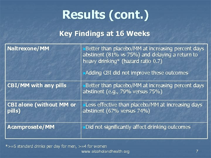 Results (cont. ) Key Findings at 16 Weeks Naltrexone/MM n. Better than placebo/MM at