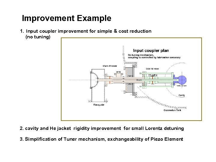 Improvement Example 1. Input coupler improvement for simple & cost reduction (no tuning) 2.