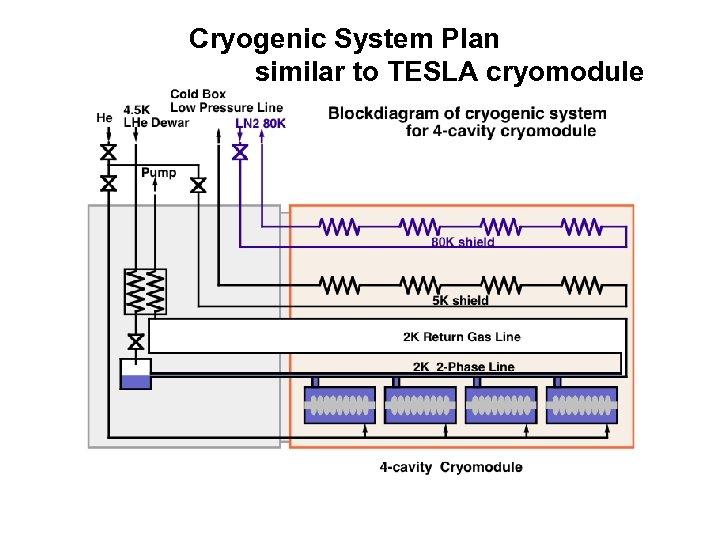 Cryogenic System Plan similar to TESLA cryomodule