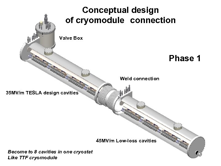 Conceptual design of cryomodule connection Valve Box Phase 1 Weld connection 35 MV/m TESLA design