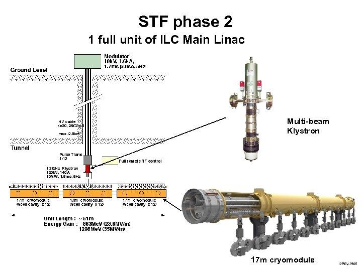 STF phase 2 1 full unit of ILC Main Linac Multi-beam Klystron 17 m