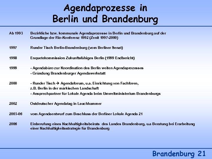 Agendaprozesse in Berlin und Brandenburg Ab 1993 Bezirkliche bzw. kommunale Agendaprozesse in Berlin und
