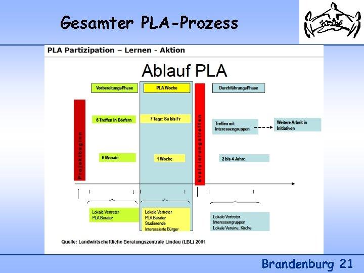 Gesamter PLA-Prozess Brandenburg 21