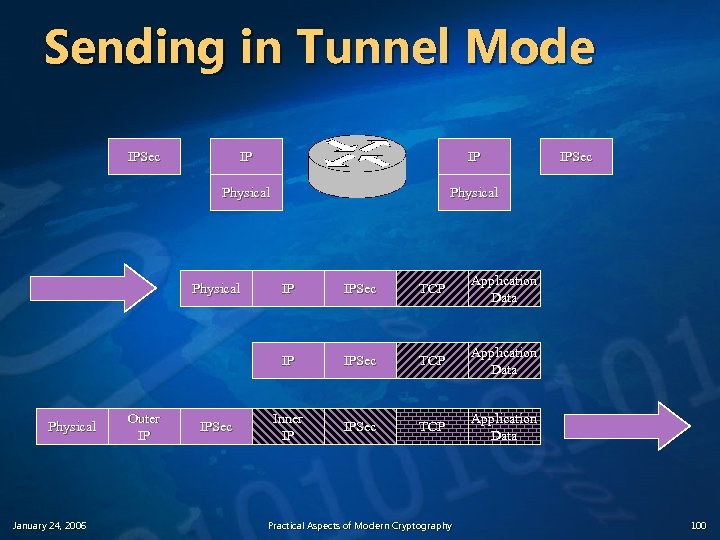 Sending in Tunnel Mode IPSec IP IP Physical January 24, 2006 Outer IP IPSec