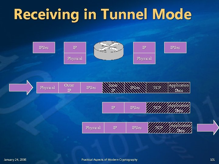 Receiving in Tunnel Mode IPSec IP IP Physical IPSec Physical January 24, 2006 Inner