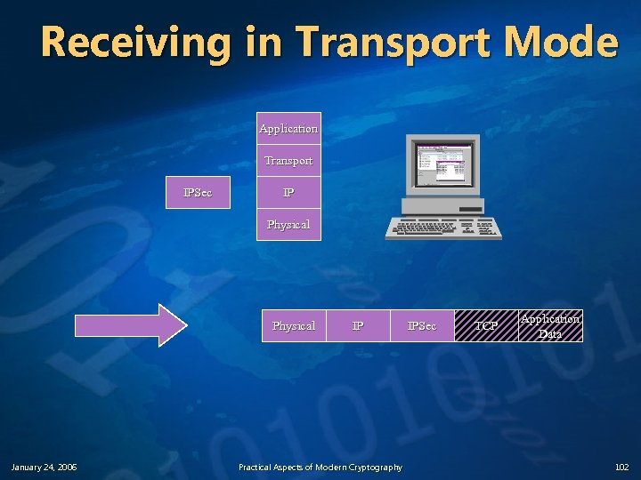 Receiving in Transport Mode Application Transport IPSec IP Physical January 24, 2006 IP Practical