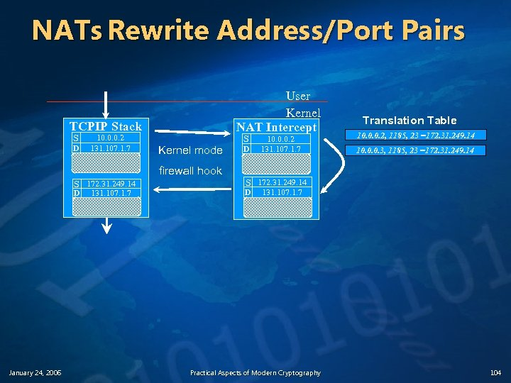 NATs Rewrite Address/Port Pairs User Kernel NAT Intercept TCPIP Stack S D 10. 0.