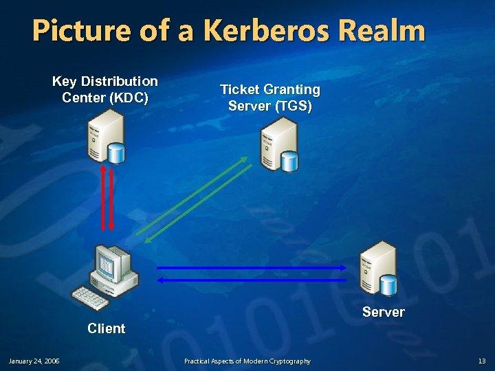 Picture of a Kerberos Realm Key Distribution Center (KDC) Ticket Granting Server (TGS) Server