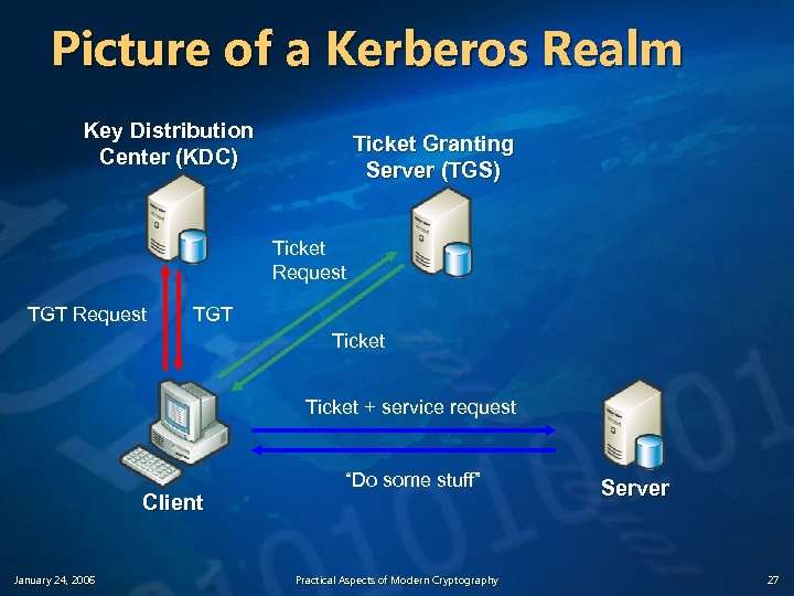 Picture of a Kerberos Realm Key Distribution Center (KDC) Ticket Granting Server (TGS) Ticket