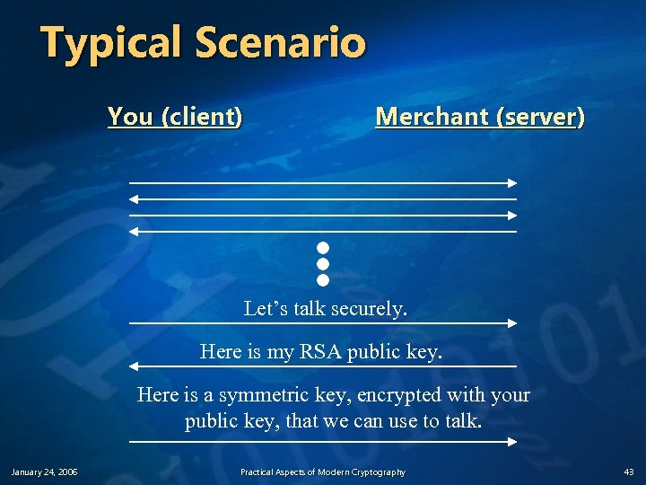 Typical Scenario You (client) Merchant (server) Let's talk securely. Here is my RSA public