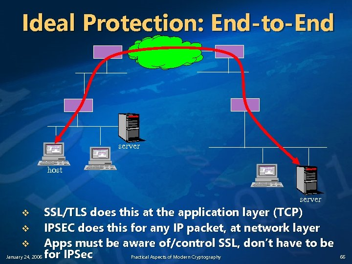 Ideal Protection: End-to-End server host server SSL/TLS does this at the application layer (TCP)
